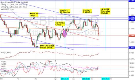GBPUSD: GBPUSD: THE RUN DOWN & HOW TO TRADE - FOMC & UK EU REFERENDUM 2
