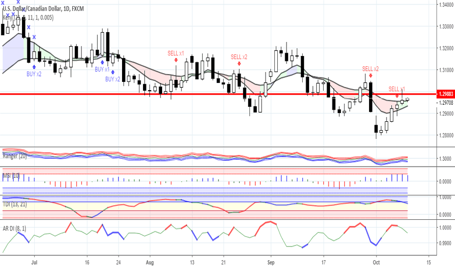 USDCAD: News background and trading ideas for 10/09/2018