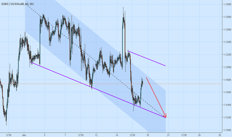 EURUSD: EUR USD Almost Selling Time