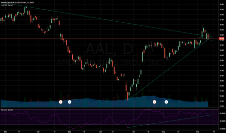 AAL: Bullish Wedge Pattern Developing