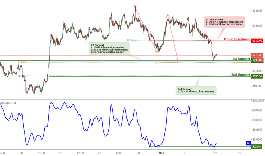 XAUUSD: XAUUSD Approaching Support, Potential Bounce