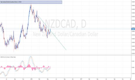 NZDCAD: NZDCAD buy setup