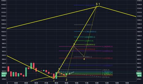 XBTUSD: Current BTC Wave Analysis