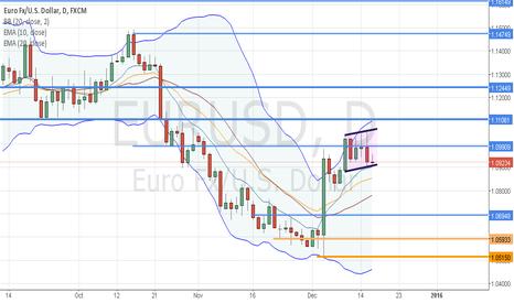 EURUSD: EURUSD: Blueprints 4.