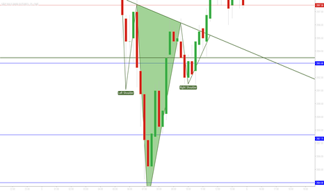 ESM2016: Possible Inverted Head and Shoulders on the 5 min