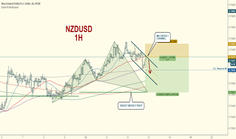 NZDUSD: NZDUSD SHORT AT MA CROSS + CHANNEL