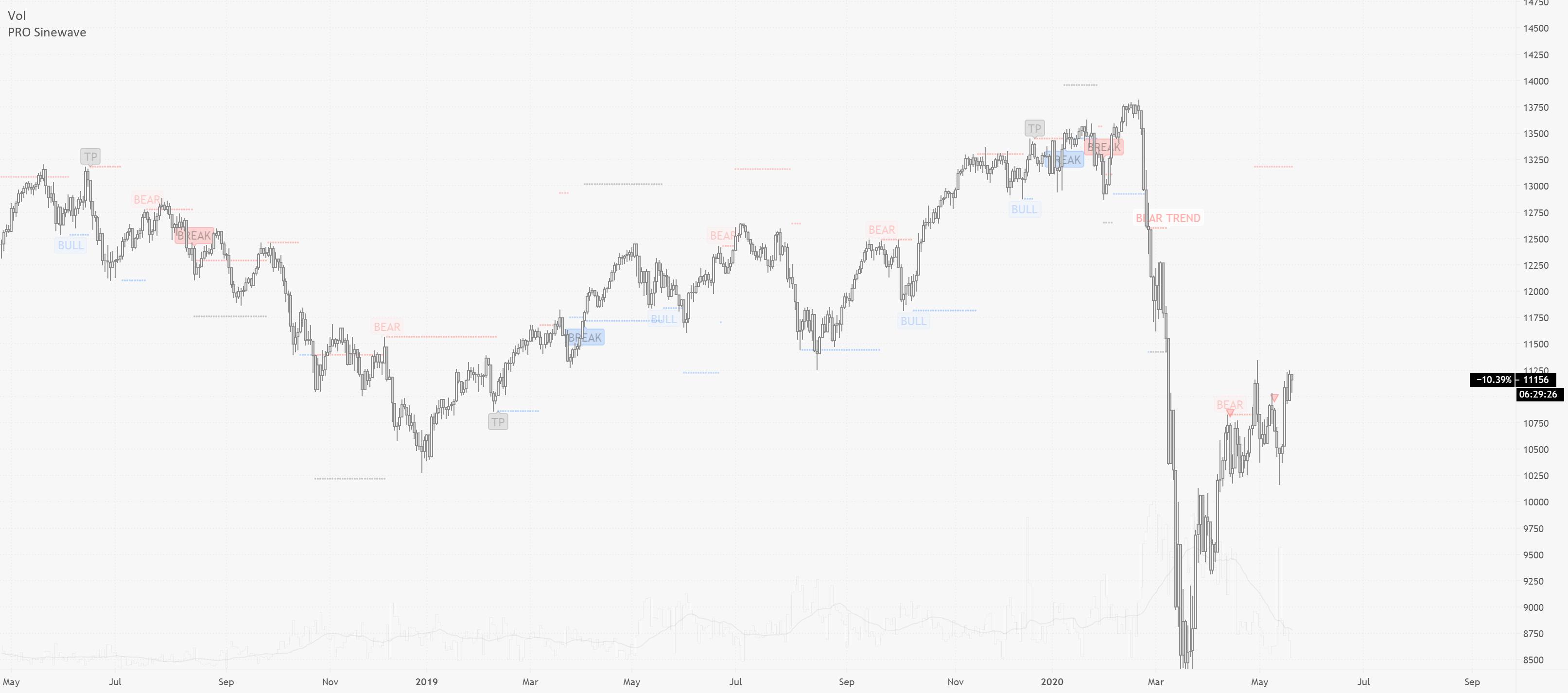 PRO Sinewave — Indicator by PRO_Indicators — TradingView