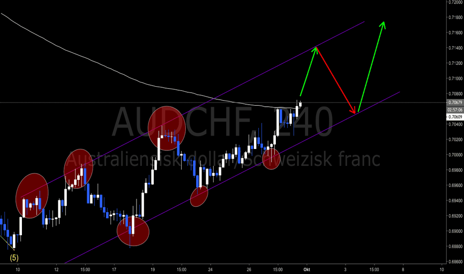 AUDCHF: Potentiell swingpoint