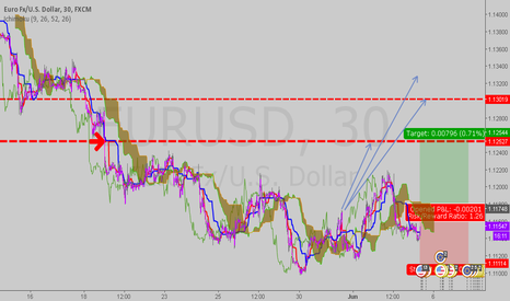 EURUSD: Ichi sup and res