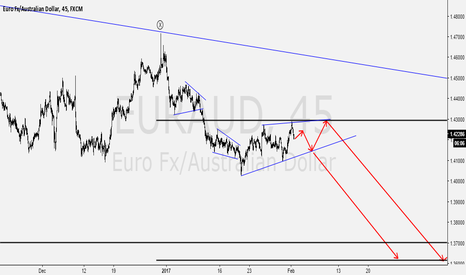 EURAUD: EURAUD 45 VIEW: MORE DOWNSIDE POSSIBLE