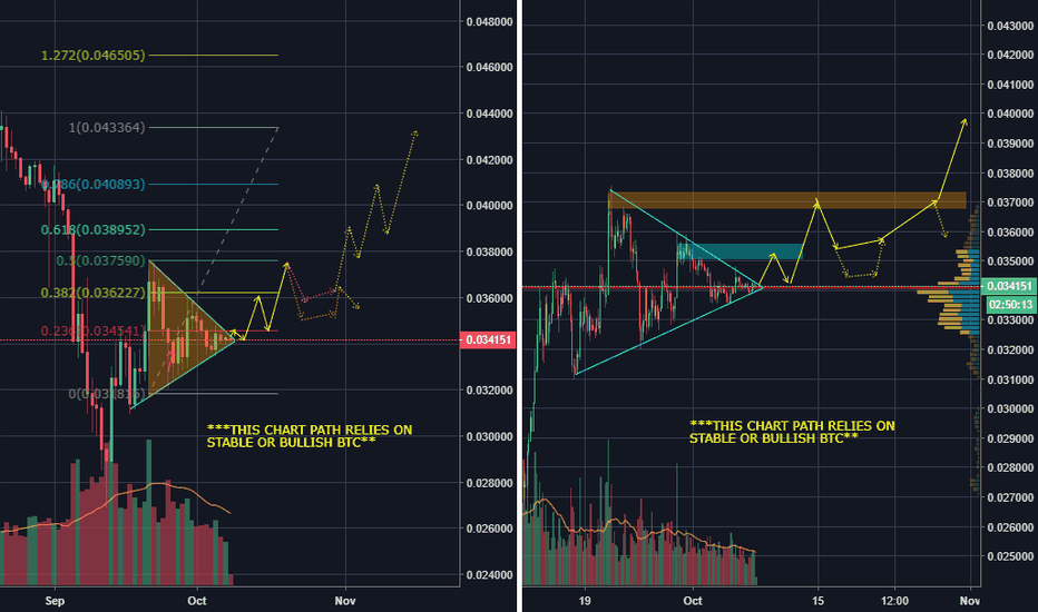 ETHBTC: ETHEREUM RUN IMPENDING (AS LONG AS BTC IS STABLE AND/OR BULLISH)