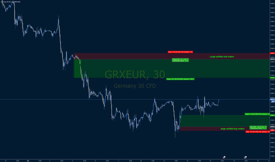 GRXEUR: Closest unfilled buy and sell orders on DAX