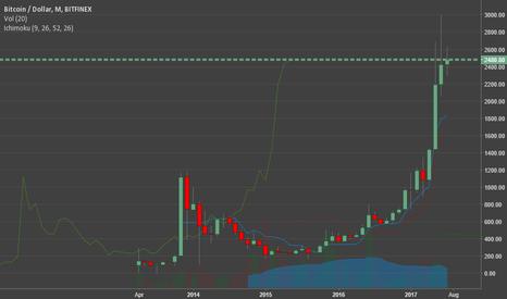 BTCUSD: Bitcoin bubble burst? (Let's Talk about this)