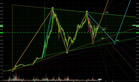 ETHEUR: ETH - BIG Triangles.