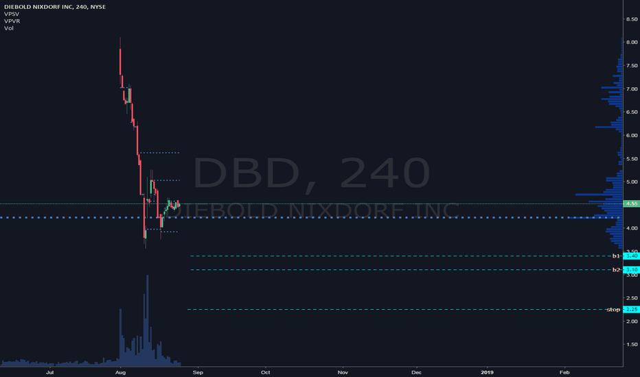 DBD: DBD trade plan