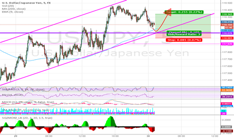 USDJPY: USDJPY 5 MINUTE MADNESS CHANNEL