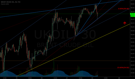 UKOIL: CRUDE 50PIPS BUY!