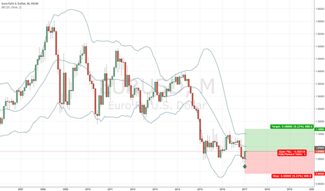 EURUSD: EUR/USD long on monthly chart