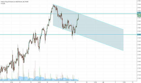 US30: Dow Short Trendchannel