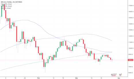 BTCUSD: To death cross, or to not death cross