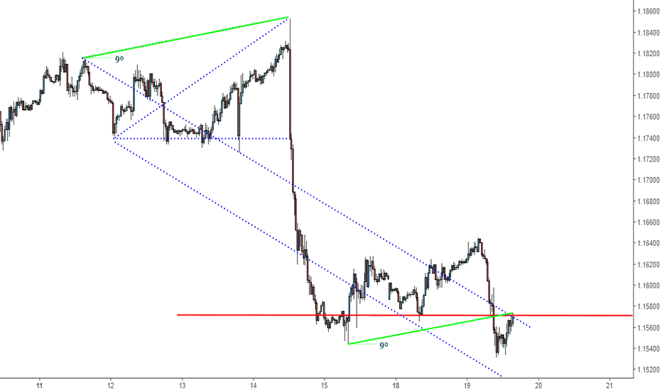 "EURUSD: EURUSD - ""Technical analysis"" ?"