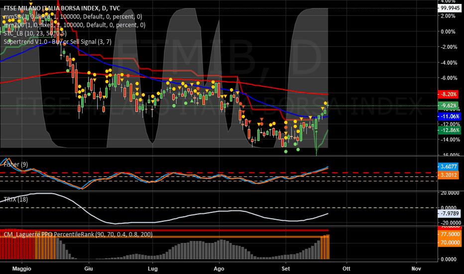 FTMIB: MIB   -   LONG