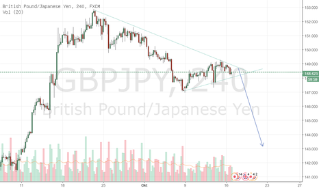 GBPJPY: GBPJPY waiting for SELL