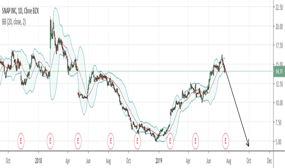 SNAP Stock Price and Chart — NYSE:SNAP — TradingView