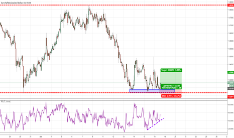 EURNZD: A Quick Pop Play