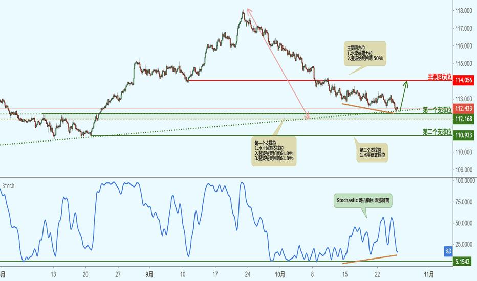 CHFJPY: CHFJPY 瑞郎兑日元(2小时图)-接近支撑位,反弹上涨!