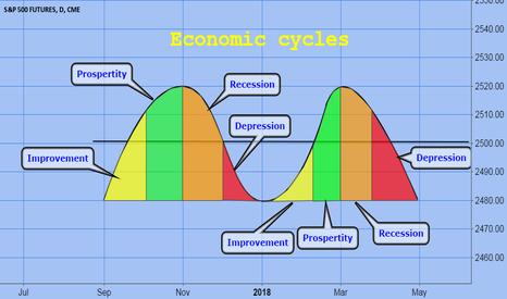 SP1!: Economic cycles