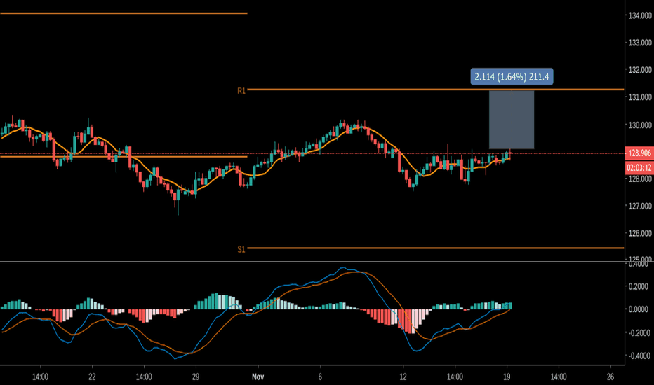 EURJPY: Aiming High with EUR/JPY