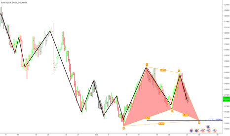 EURUSD: eurusd.4h.gartley