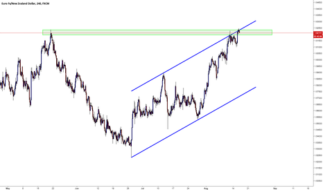 EURNZD: EURNZD / H4 / Resistance Channel and Line