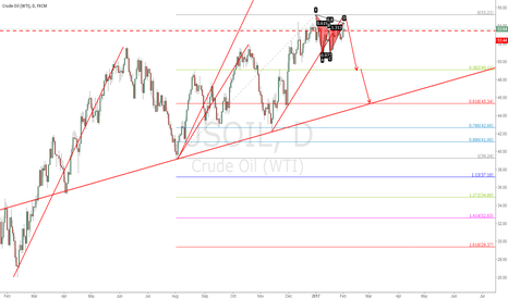 USOIL: usoil  DAY SHORT