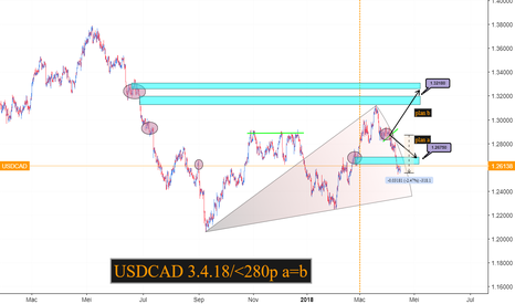 USDCAD: usdcad review plan a