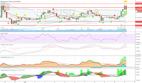 BCHUSD: BCH looks very well
