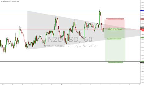 NZDUSD: nzdusd satış fırsatı