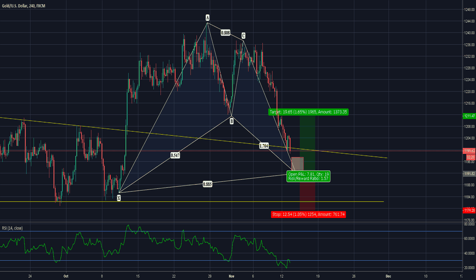 XAUUSD: BEAUTIFUL TIME TO BUY GOLD!