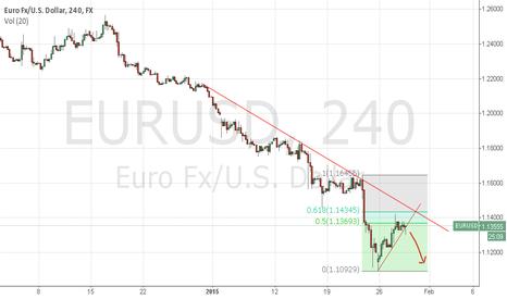 EURUSD: EUR USD 4 HR Retracement 61.8