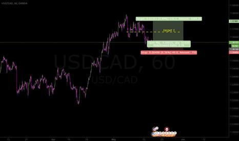 USDCAD: Antiicipating B wave