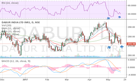 DABUR: Time to go long??