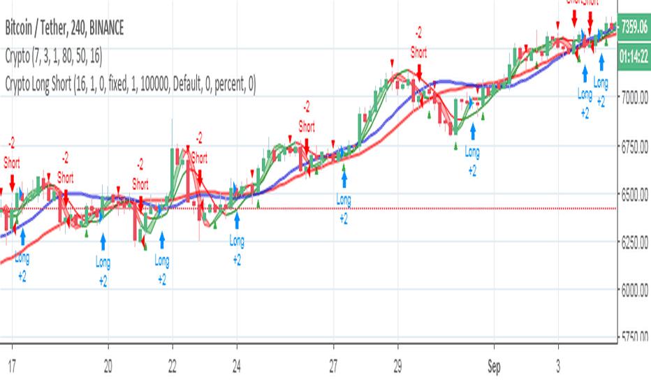 btc long short tradingview)