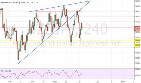 NZDJPY: NZDJPY Potential Head and Shoulders Pattern H4