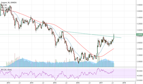 XCUUSD: Cup n Handle in Copper