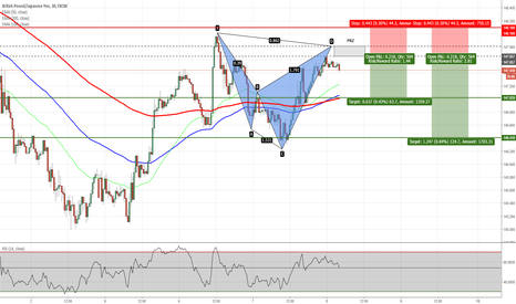 GBPJPY: GBPJPY - Potential Shark Pattern 30m Chart
