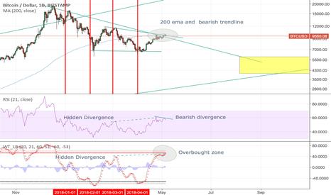 BTCUSD: Bitcoin correction?