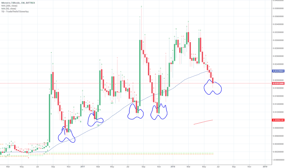 XMRBTC: Will a historical pattern once again offer support for XMR?