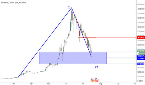 ETHUSD: ETHUSD Perspective And Levels: Large Scale Wave 2 ?