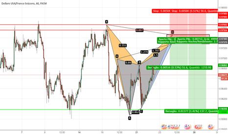 USDCHF: USD/CHF - Doppio Pattern Armonico ribassista in Trading Range